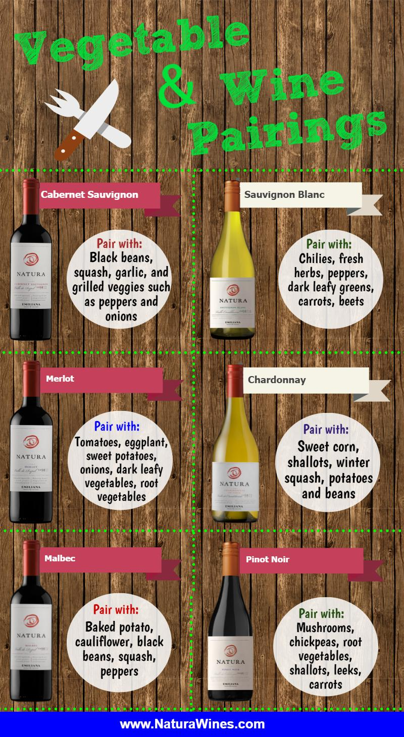Vegetable and Wine Pairings Infographic